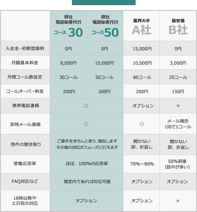 料金比較で一目瞭然!電話代行ドットコムなら初期登録費・入会金無料です。